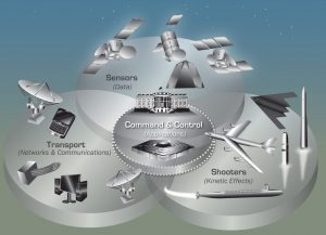 Sensors and Command and Control