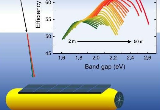 Researchers Shine Light on Optimal Materials for Absorbing Sunlight Underwater